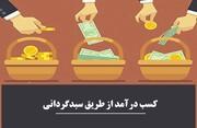 احکام شرعی | حکم کسب درآمد از طریق سبدگردانی