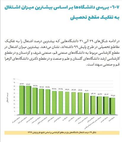 کسب رتبه اول اشتغال کشور توسط دانش آموختگان دانشگاه صنعتی قم