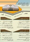 سراديب الصحن الحسيني مساحات إضافية لاستيعاب الزيارات المليونية