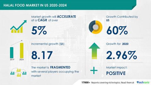 رشد بیش از ۸ میلیارد دلاری بازار غذای حلال آمریکا طی سالهای ۲۰۲۰-۲۰۲۴