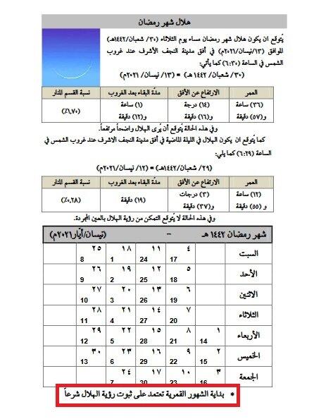 آیتالله سیستانی روز اول ماه رمضان را تعیین نکردهاند +سند