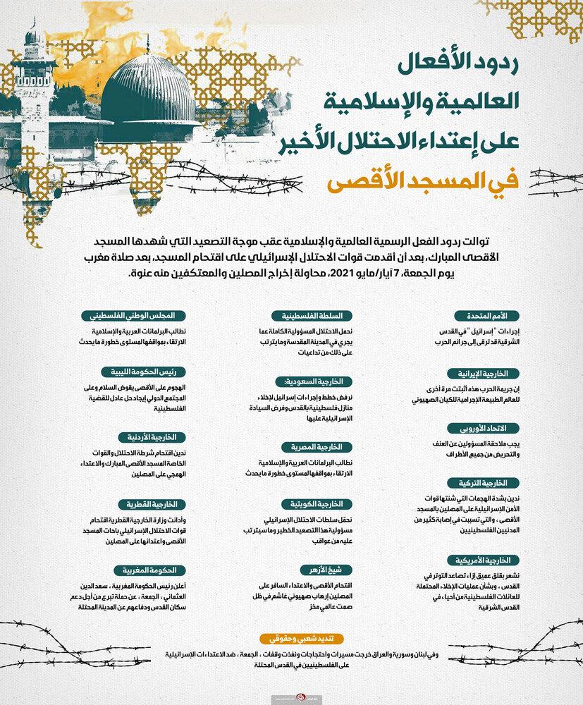 ردود الأفعال العالمية والإسلامية على إعتداء الاحتلال الأخير في المسجد الأقصى