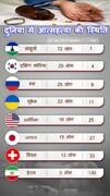 आत्महत्या के आँकड़ों में विकसित और समृद्ध देश शीर्ष पर हैं