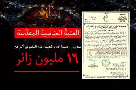 عددُ زائري أربعينيّة الإمام الحسين (عليه السلام) بلغ أكثر من 16 مليون زائر