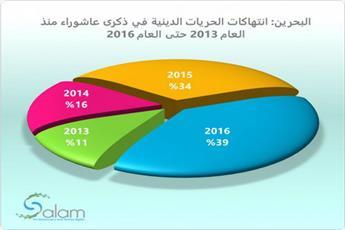 امسال رکورد تعرض به مراسم عاشورای بحرین شکسته شد