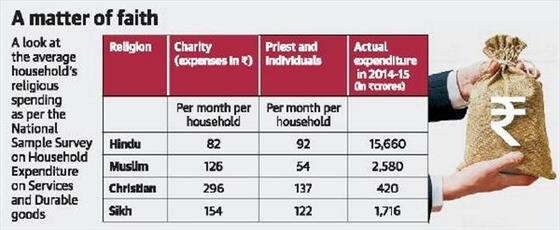خانوادههای مسلمان هندی بیشتر از هندوها در امور خیریه مشارکت دارند