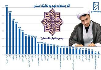شرکت بیش از ۳هزار اثر طلاب خراسان در نهمين جشنواره علامه حلي(ره)